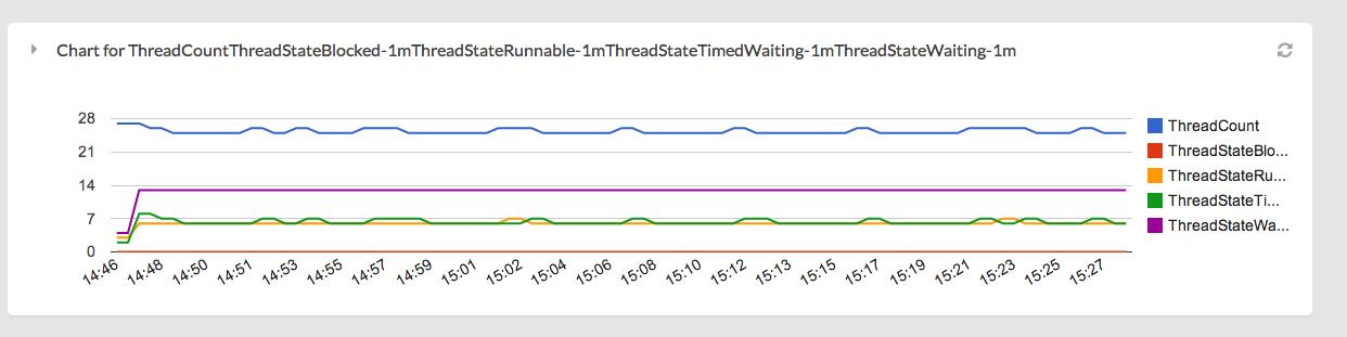 ThreadStates