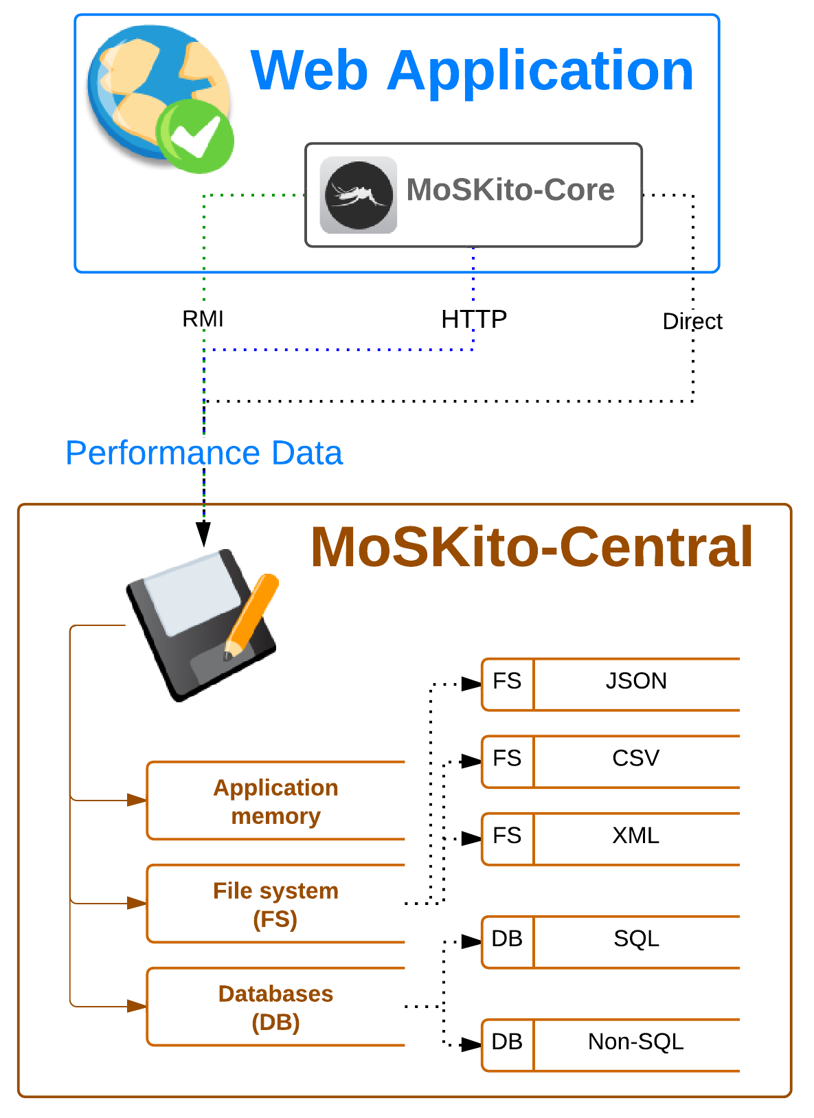 MoSKito-Central Overview